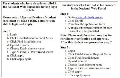 NLC Recruitment 2018 170 Technician (Diploma) Apprentices Posts